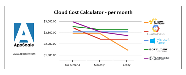 Cost Calculator Graph