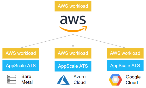 AppScale ATS Architecture Overview
