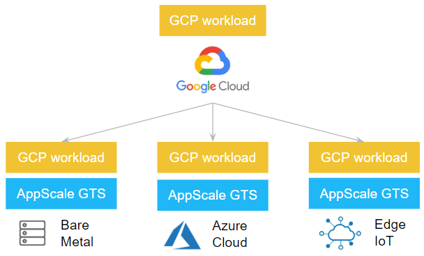 AppScale GTS Architecture Overview