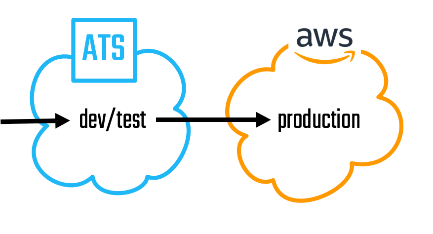 A diagram showing Dev/Test in ATS an production in AWS