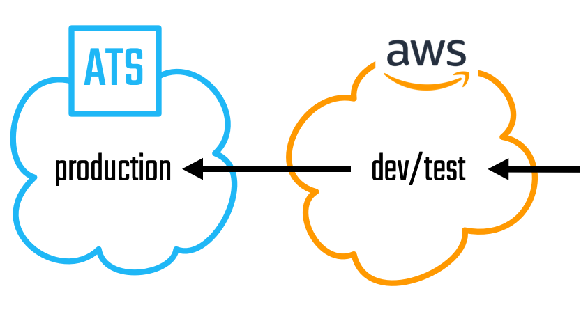 A diagram showing AWS dev/test to ATS production